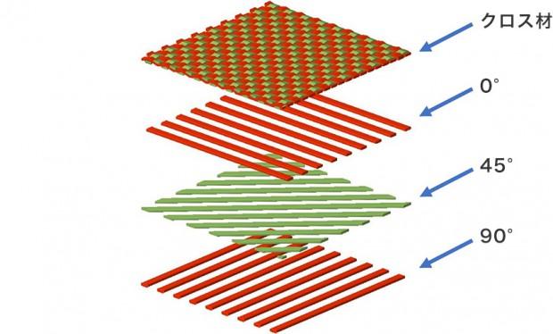 CFRP積層図